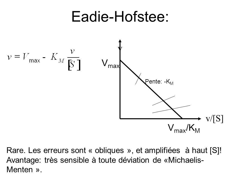 Eadie-Hofstee: v Vmax v/[S] Vmax/KM
